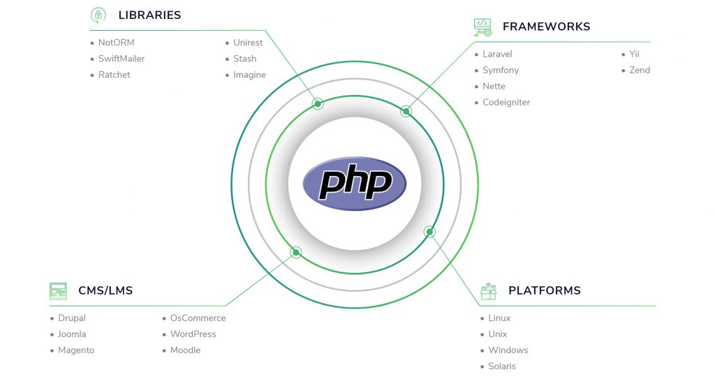 PHP – S I  Protech Sdn Bhd